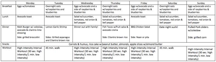 Week of 7/30 meal plan
